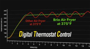 Temp Control Chart